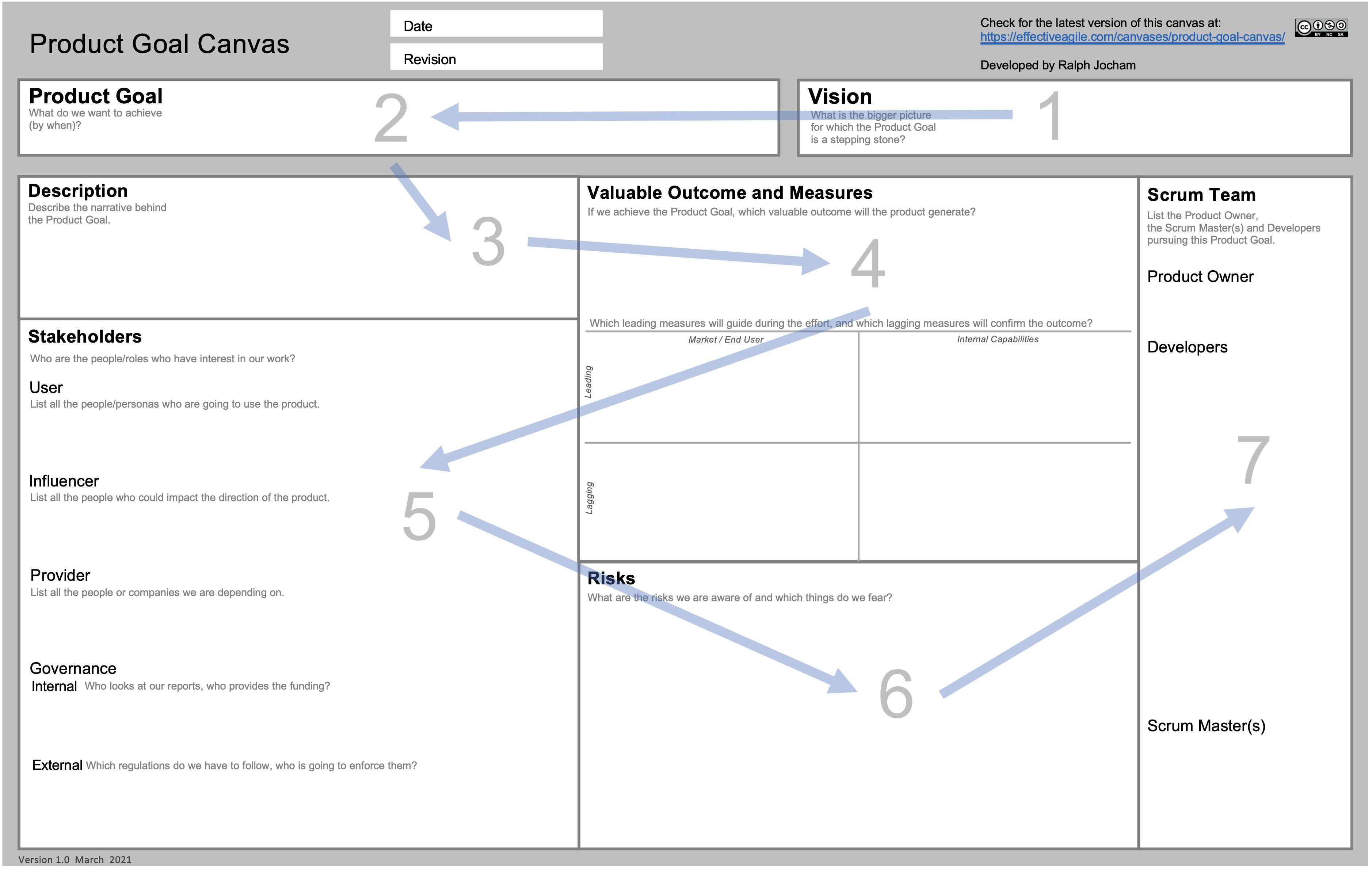 Product Goal Canvas flow